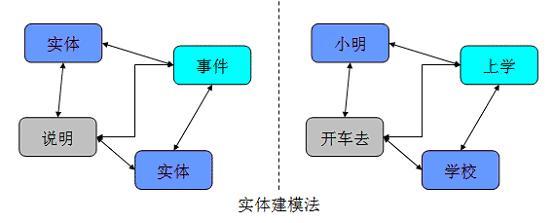 数据仓库模型层次划分