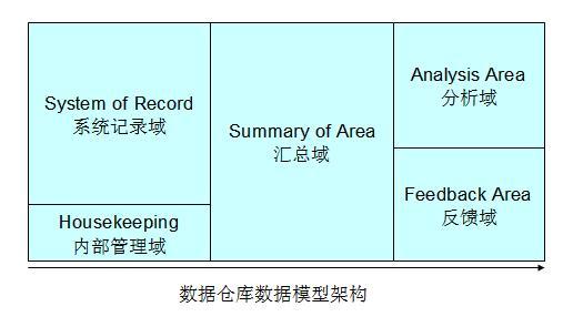 数据模型架构